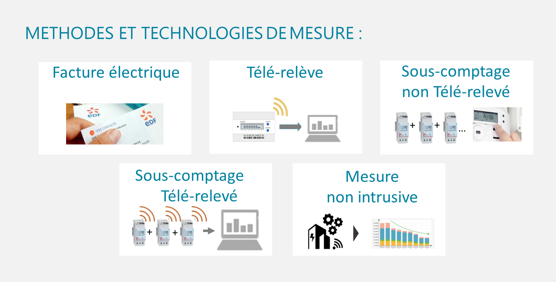 methode et techno de mesure