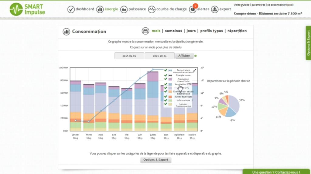 Smart Monitoring, Les outils indispensables pour maîtriser ses consommations dans la durée